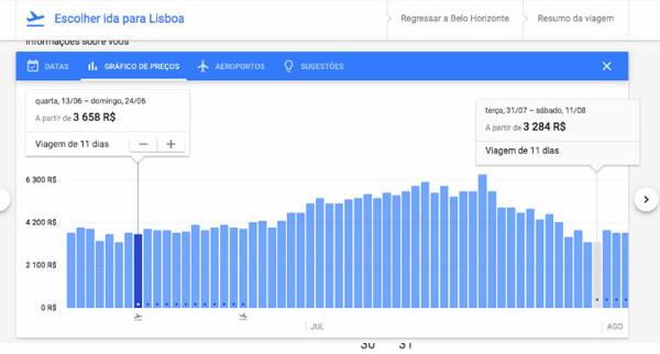 gráfico de viagens google flights