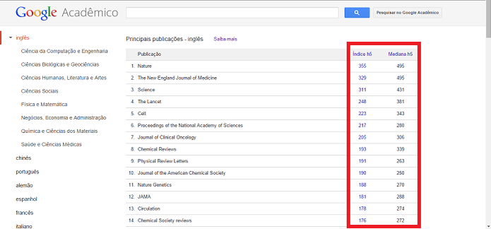 métricas google Acadêmico