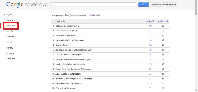 métricas Google Schoolar